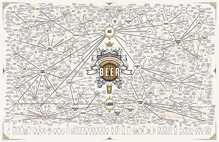 I tipi di birra – ecco tutti gli stili nel mondo